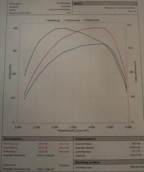 Flow Bench Messung Ladeluftkühler / Airbox usw